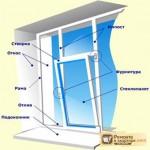 Из чего состоит окно: основные части