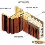 Конструкция межкомнатных дверей: короб, дверное полотно