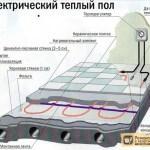 Установка теплого электрического пола. Пошаговая инструкция
