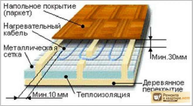 Как сделать пол с подогревом если полы деревянные