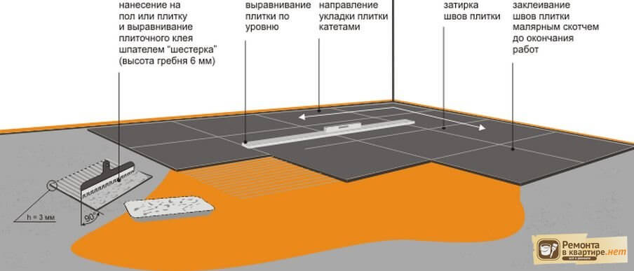 Укладка керамогранитной плитки на пол