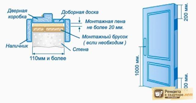 стандартные размеры технопланктона